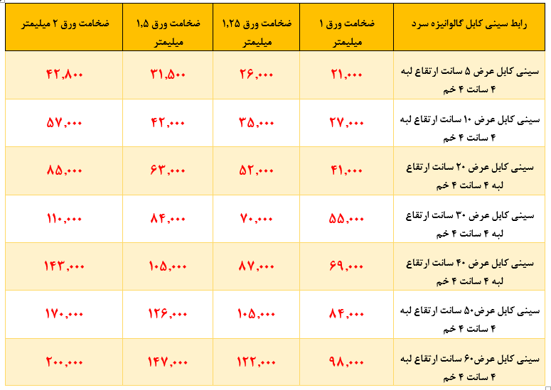 قیمت سینی کابل-3