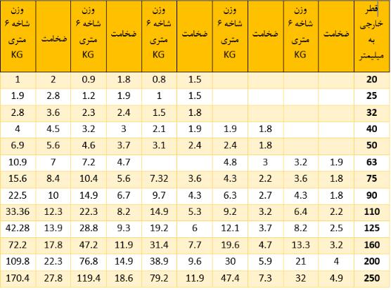 جدول سایز و ضخامت لوله pvc